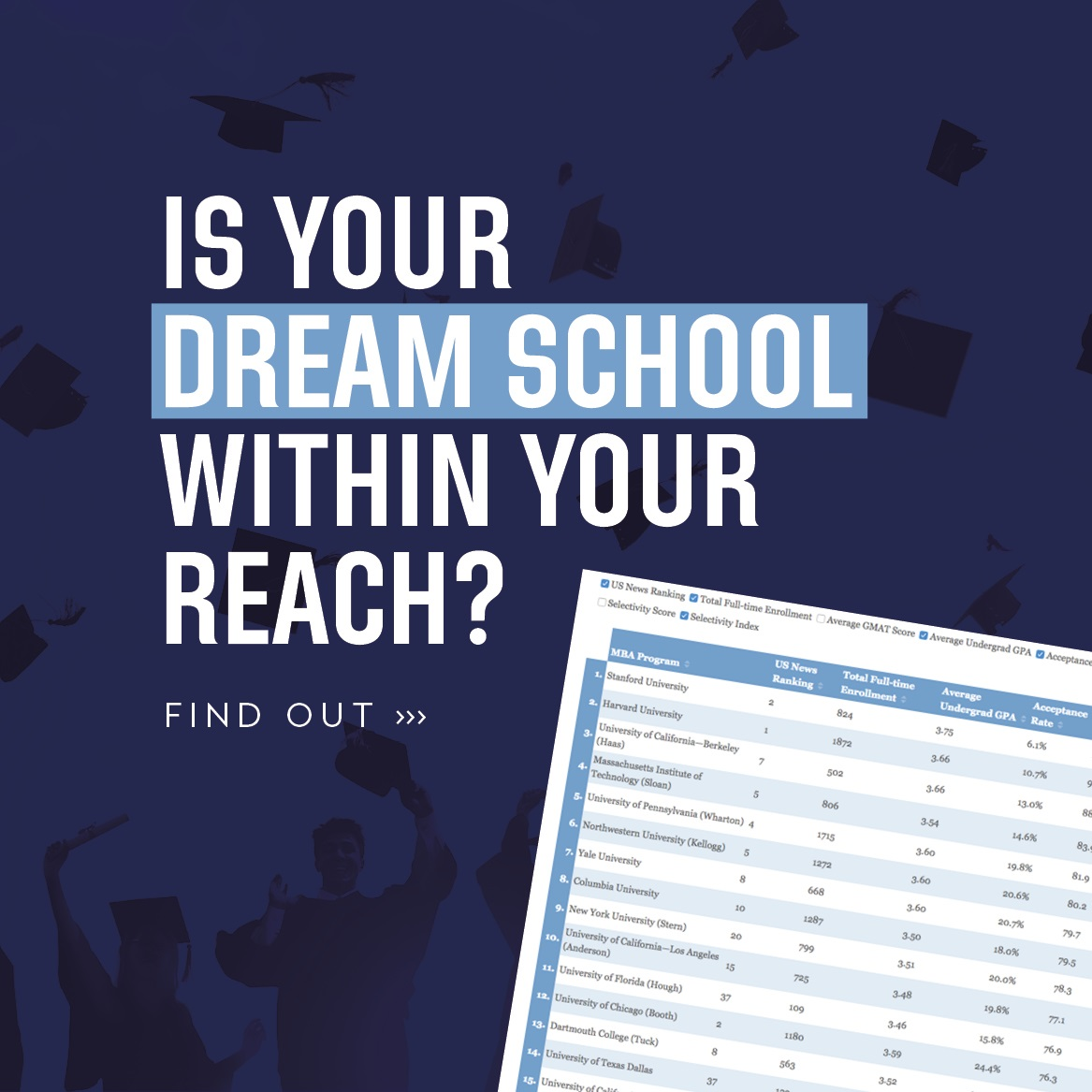 Is Your Dream School Within your Reach?